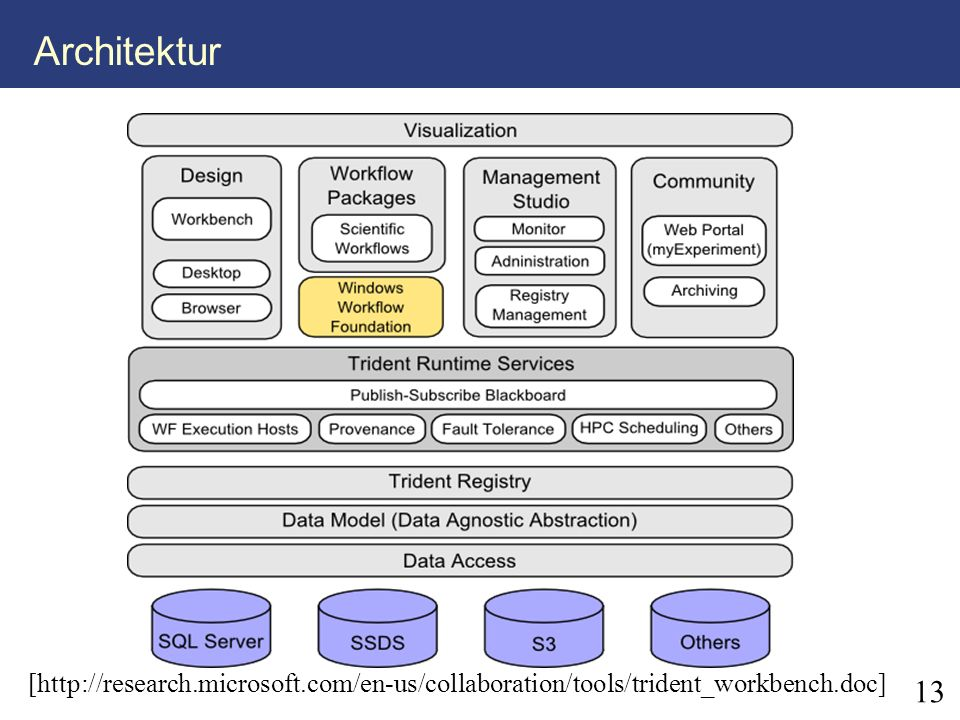 Architektur [http://research.microsoft.com/en-us/collaboration/tools/trident_workbench.doc] 13 13